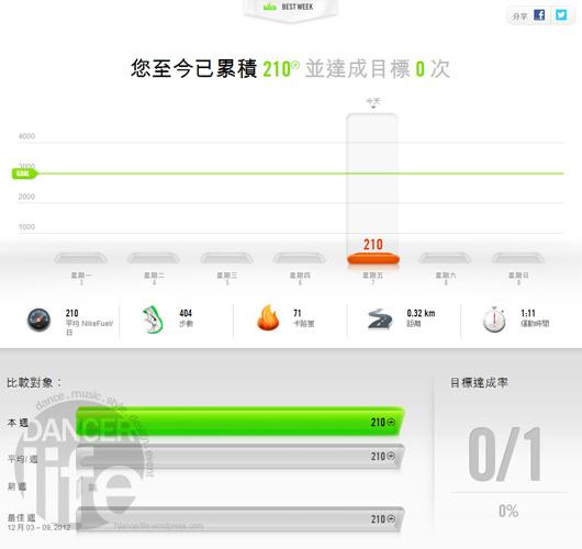 NIKE+ FuelBand 也可以看到整個月或周的總合.讓你清楚知道妳到底運動了多少?跑了多少?消耗了多卡路里.