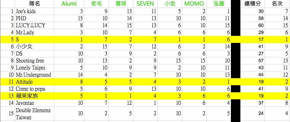 第十九屆台大杯熱舞大賽決賽成績~